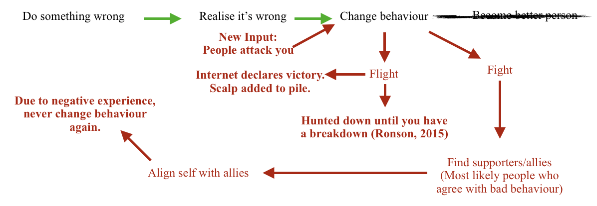 Figure 3. Outline of progression after public aggression in context of fight or flight