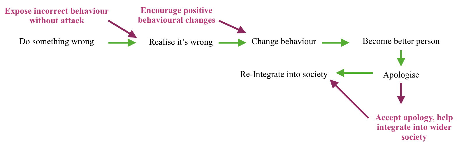 Figure 4. Outline of progression toward societal integration with positive inputs via people like Davis (2017)