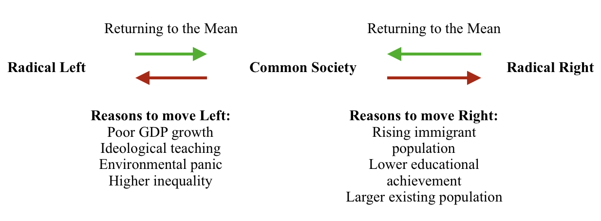 Figure 6. Movement of populations between societal mean and extremes
