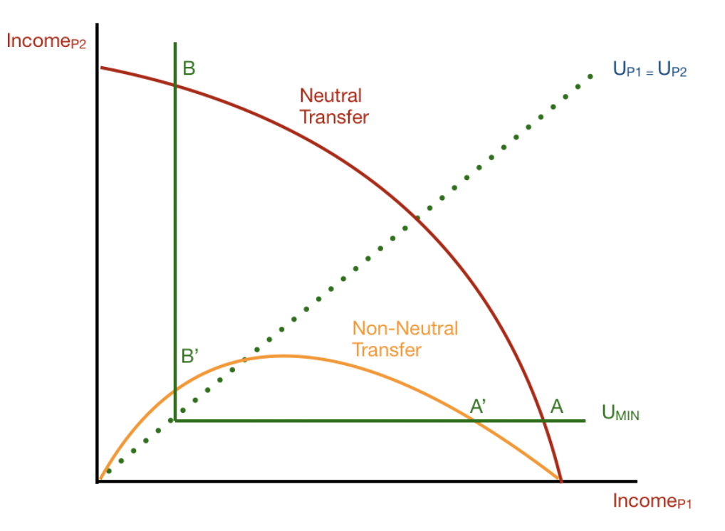 Figure 1. A graph showing that, using Utility level (Minimum), any amount of transfer above that utility level would improve the total utility of society (as Rawls would agree). However, Nozick stresses the  voluntary  nature of this transfer; that any amount transferred is sufficient to improve society.