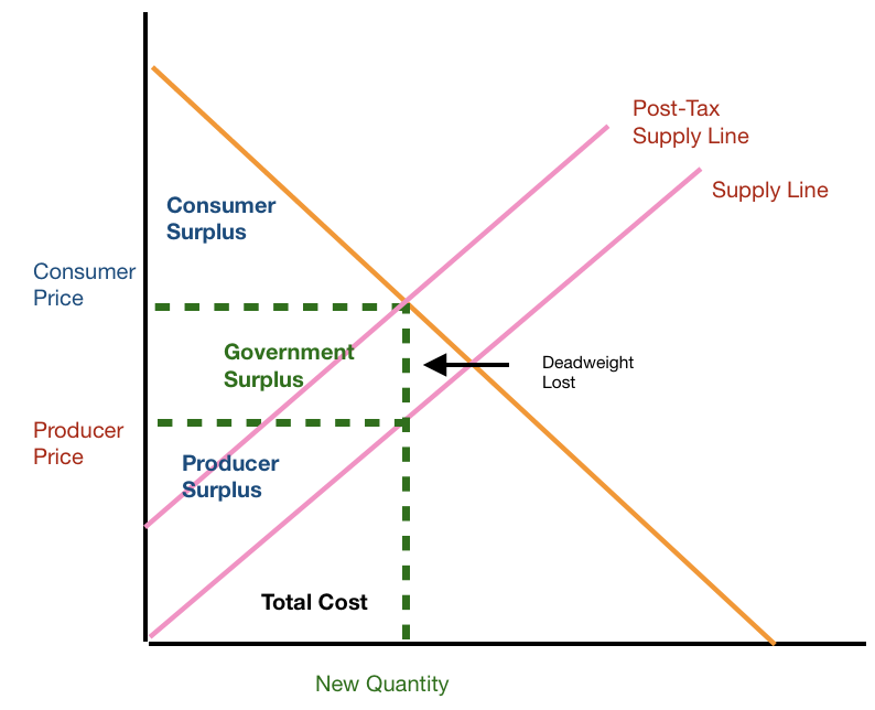 Figure II. When tax is introduced (Government Surplus), we see the introduction of deadweight loss (utility lost to society), we see a reduced consumer surplus, and we see a smaller producer surplus.