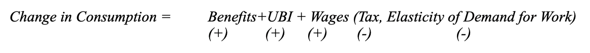 Figure III. A theoretical model explaining the relationship between consumption and UBI's effects on total wages as well as other sources of income from the government.