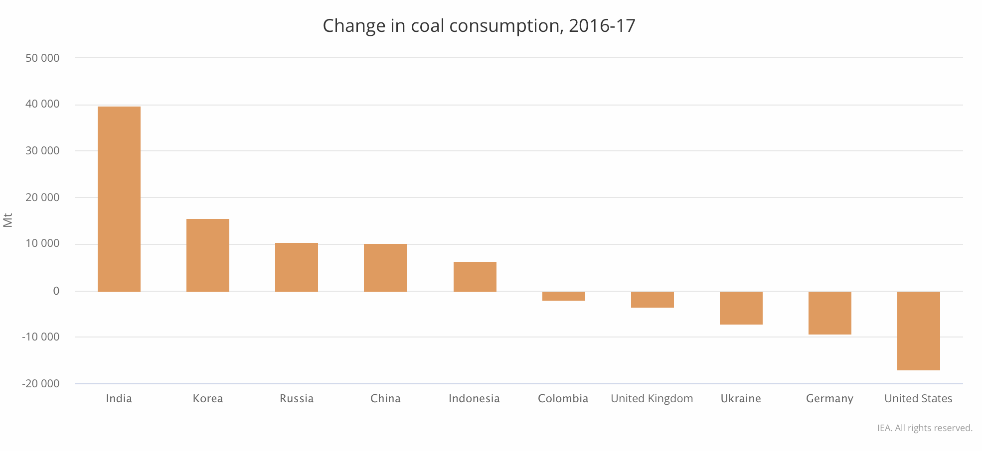 Source: International Energy Agency, 2019