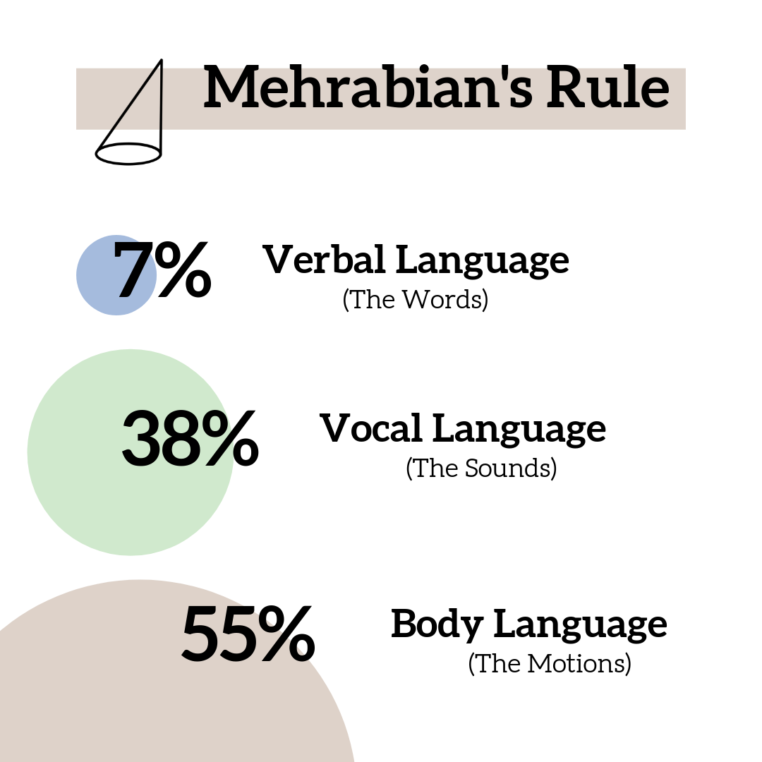 The Mehrabian Rule: 7% / 38% / 55%