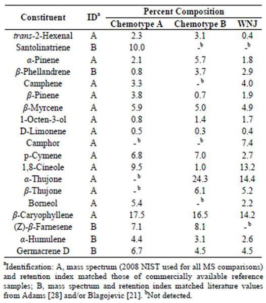 Table 1. Essential oil composition of Artemisia vulgaris L. from Wilmington Delaware and Woodbridge N.J.