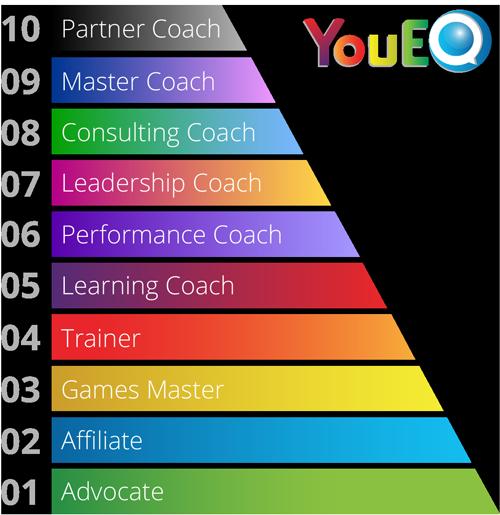 YouEQ-Levels.png