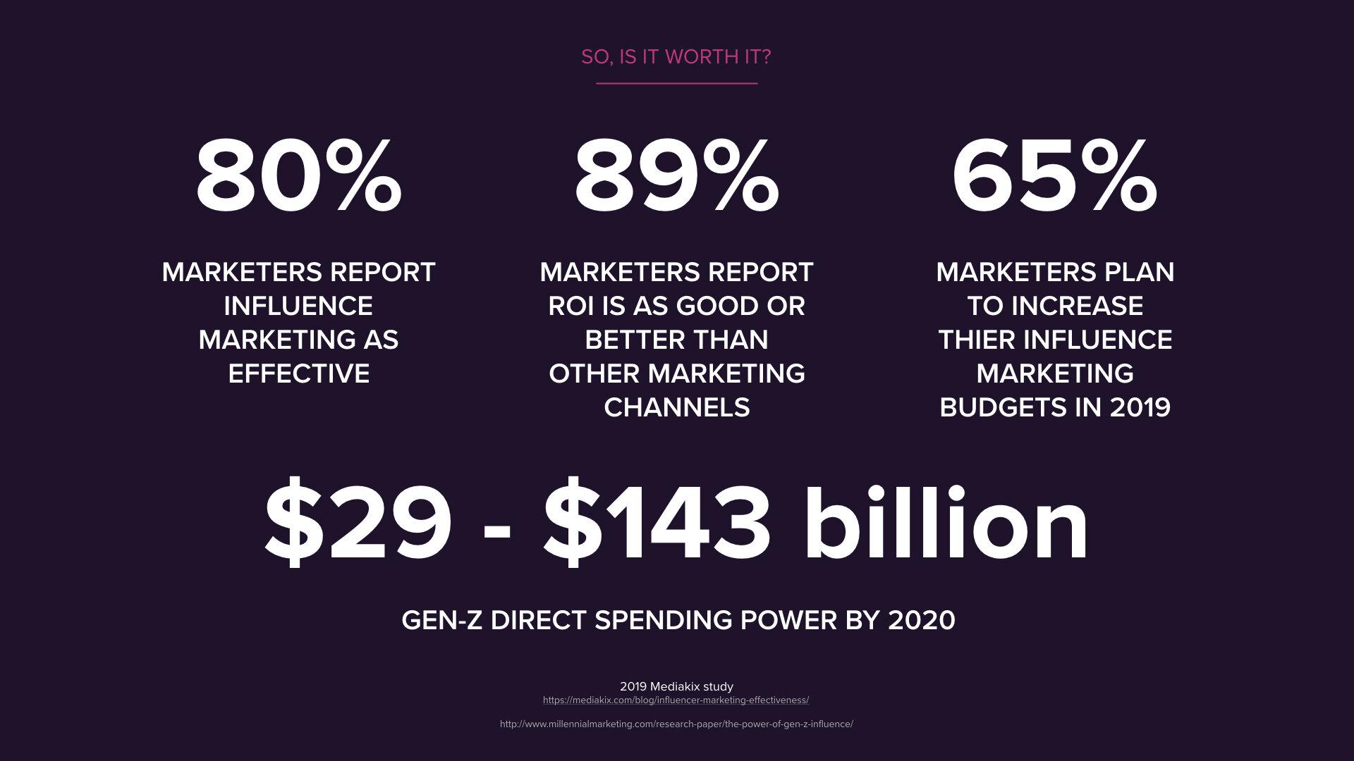 Influencer Marketing: Is it worth it? 2019 Stats.