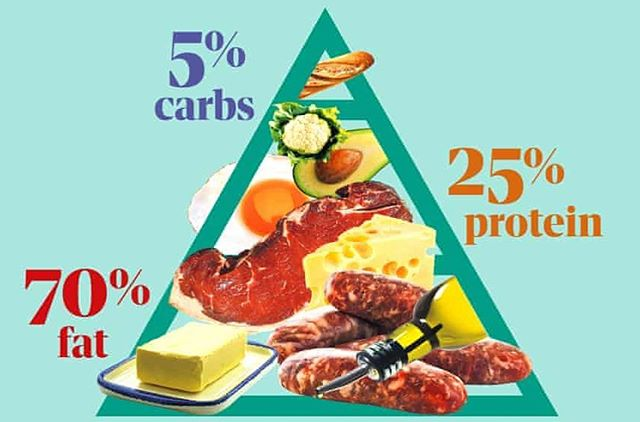 """Unfortunately January seems to be the month of diets, so we get flooded with people talking about weight loss or """"health kicks"""" / """"detoxing"""" and new (or not so new) diets being promoted. 🧐 .  It's good to see this article in the @guardian today by @laurathomasphd giving a balanced view on keto diets and mentioning the alternative to dieting i.e. Intuitive (or mindful) eating 👏🏼🙌🏼 . Read it here: https://www.theguardian.com/lifeandstyle/2019/jan/07/high-on-fat-low-on-evidence-the-problem-with-the-keto-diet . . . #healthateverysize #weightstigma #weightbias #selfcare #dowhatyoulove #hunger #mindful #mindfulness #mindfuleating #enjoyment #food #internalcues #noguilt #internalcuesnotexternalrules #intuitive #intuitiveeating #dietitian #nodiets #mindfuleatingpractise #lovewhatyoueat #dietitiansagainstdiets #haes #brixton #selfcompassion #diets #programme #gratitude #newexperiences #newyear #newyearsresolution"""