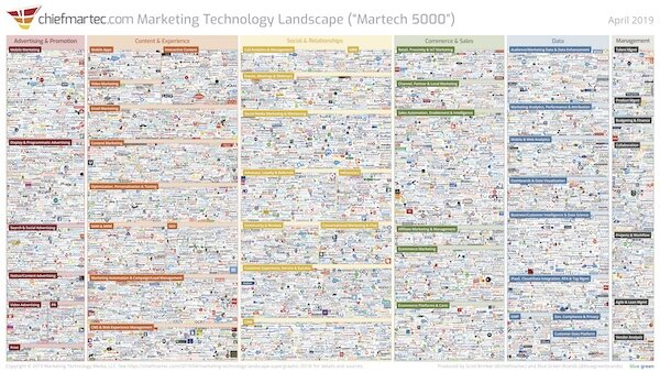 The MarTech Landscape released yearly at the Annual MarTech Conference