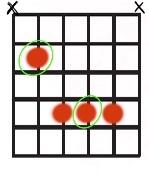 Root 5 bar chord shape