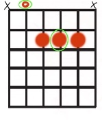 Root 5 open A chord shape