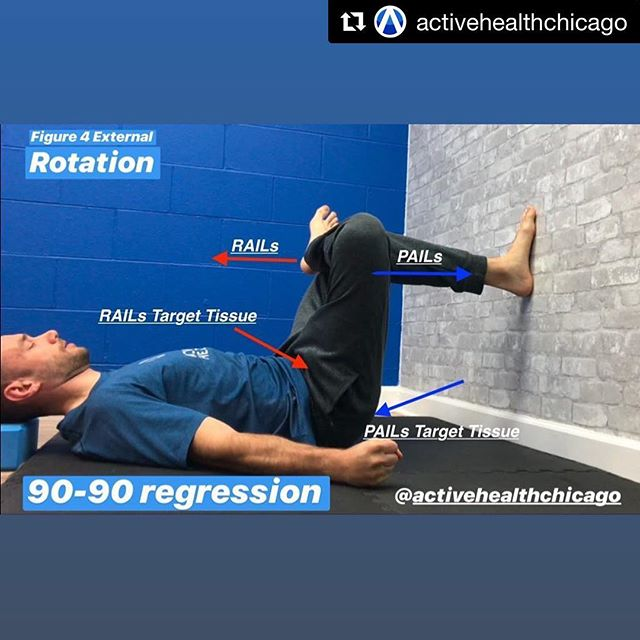 Great post from @activehealthchicago on regressing a classic #FRC hip mobility drill. ⠀ ⠀ Enjoy! ⠀ ⠀  #Repost @activehealthchicago with @get_repost ・・・ Active Health Breakdown Ep.1 ⠀ 90-90 Regression ➡️➡️➡️Supine Figure 4 ⠀ For those of you that have trouble keeping the front knee down in the 90-90 base position, this is a great option to continue doing hip external rotation mobility work but from a more mechanically advantageous position. ⠀ Full length video with step by step instruction is in the link in bio to my YouTube channel. ⠀ Some thoughts on improving hip rotation. ⠀ Addressing internal and external rotation deficits in people is important not just for their specific sport or activity, but for the sake of the hip joint as well. Certain people are born and develop with more internal rotation than external rotation, or vice versa, some have different bony anatomy such as deeper hip sockets or torsion, etc. Bottom line is the following question… ⠀ Does your hip function like a hip should? Can it flex and extend? Can it rotate? What is the limiting factor?And do you have control of any of that range of motion? Because there can be many different limiting factors for your specific deficit in a range of motion. The important part is a thorough assessment to determine that limiting factor, and then a comprehensive plan to attack it systematically. Random stretching or PAILs and RAILs work won't get you there. ⠀ #activehealthchicago #activehealth