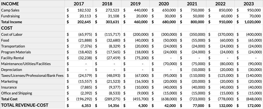 Proforma Budget 5/19