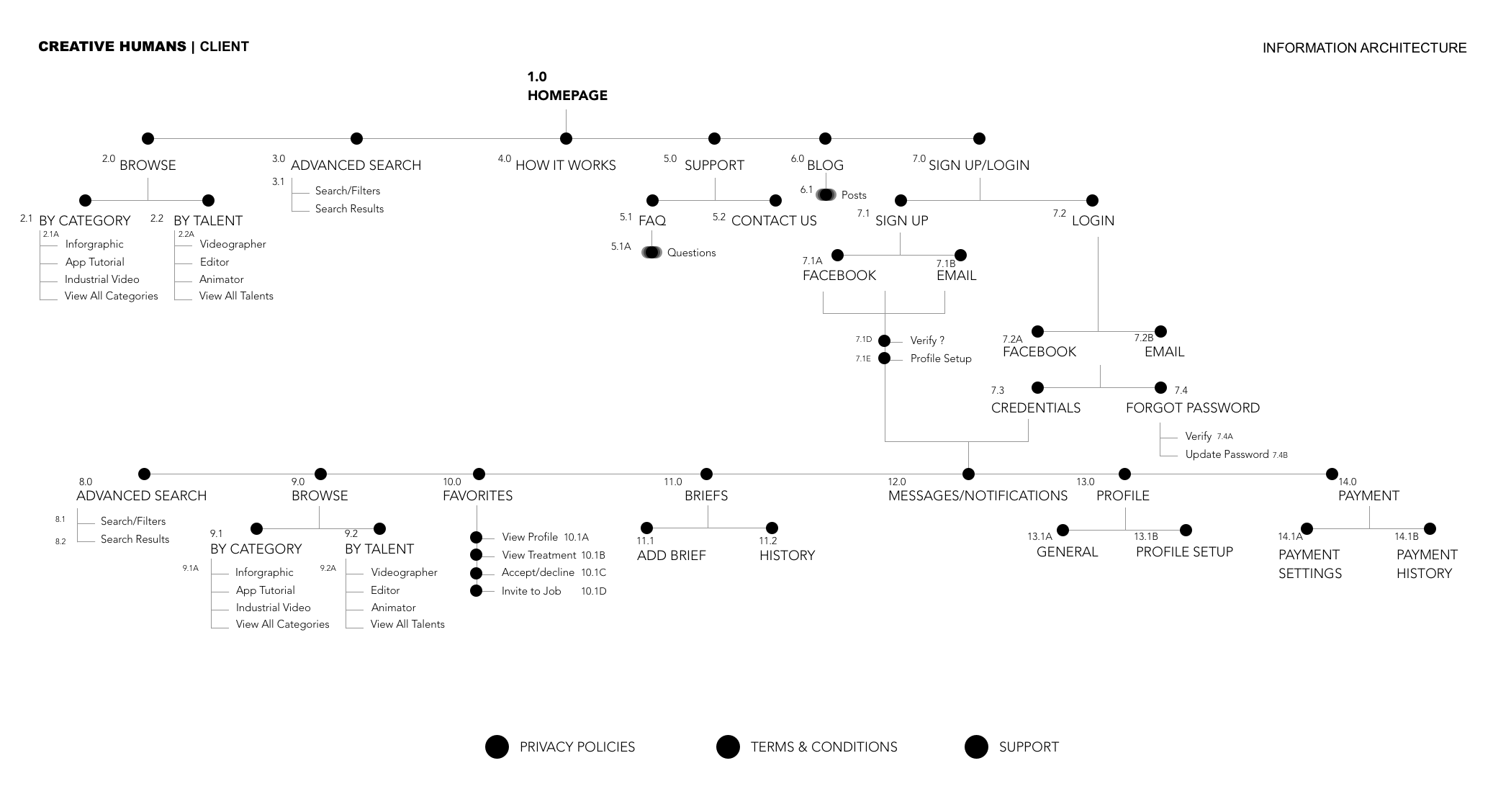 Sitemap+2.png