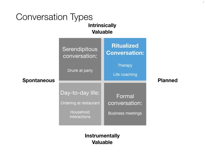 RitualizedConversation2x2.001.jpeg