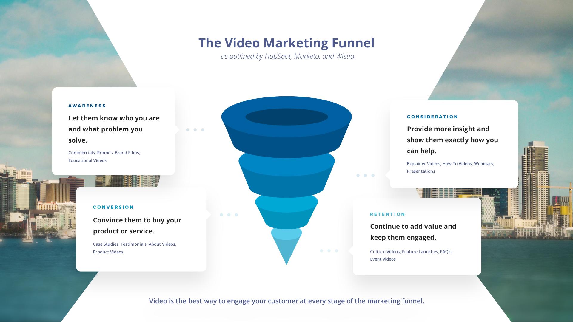 Video Marketing Funnel.jpg