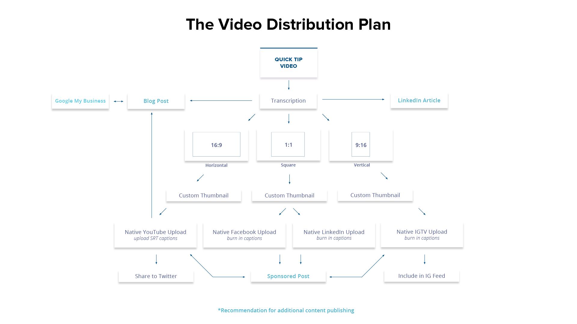 Distro-Plan-Video.png