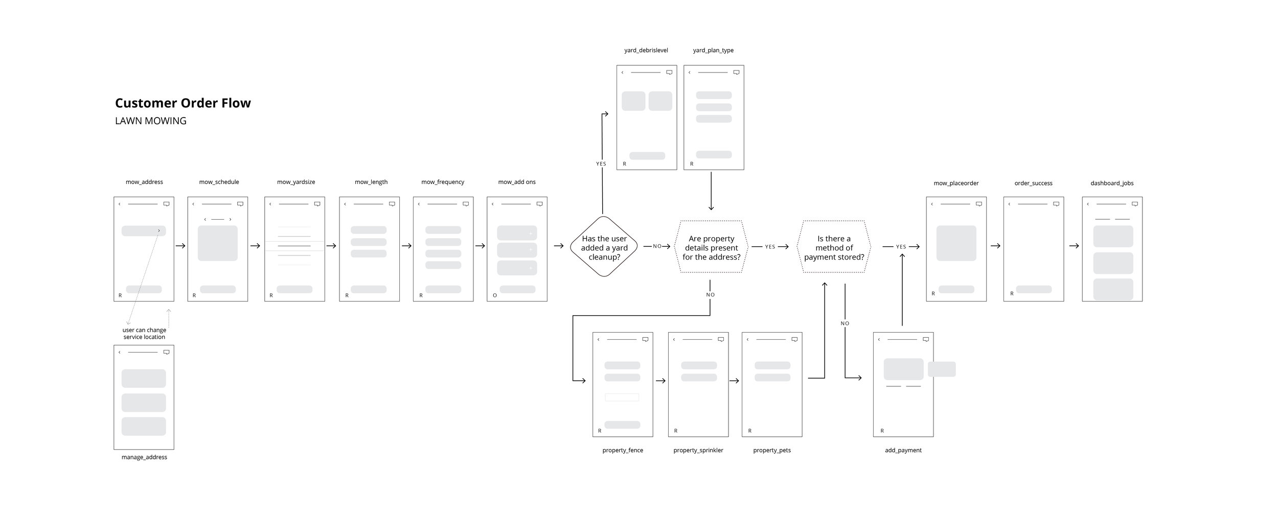 Ordering Funnel Wireframe/Flow    View the entire case study ➾