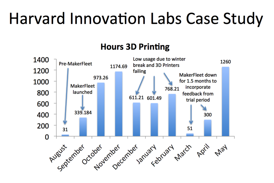 In August, no one in the iLabs was really 3D Printing, but once MakerFleet launched we onboarded hundreds of users, which really tested our platform.  Please note that during times before MakerFleet started, we had to estimate printing numbers by looking at the printer's own logs and the operation team's useage of filament.