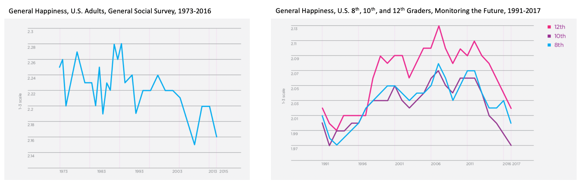 Source: Jean M. Twenge,  The Sad State of Happiness in the United States and the Role of Digital Media,   World Happiness Report