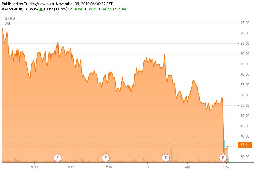 Grubhub 1 year stock price