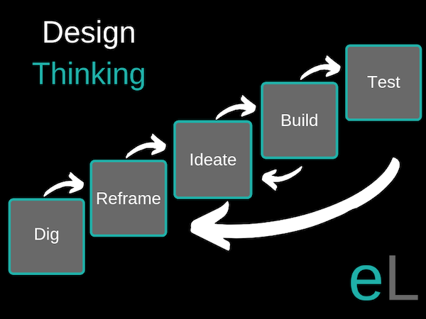 Design Thinking Flow.png
