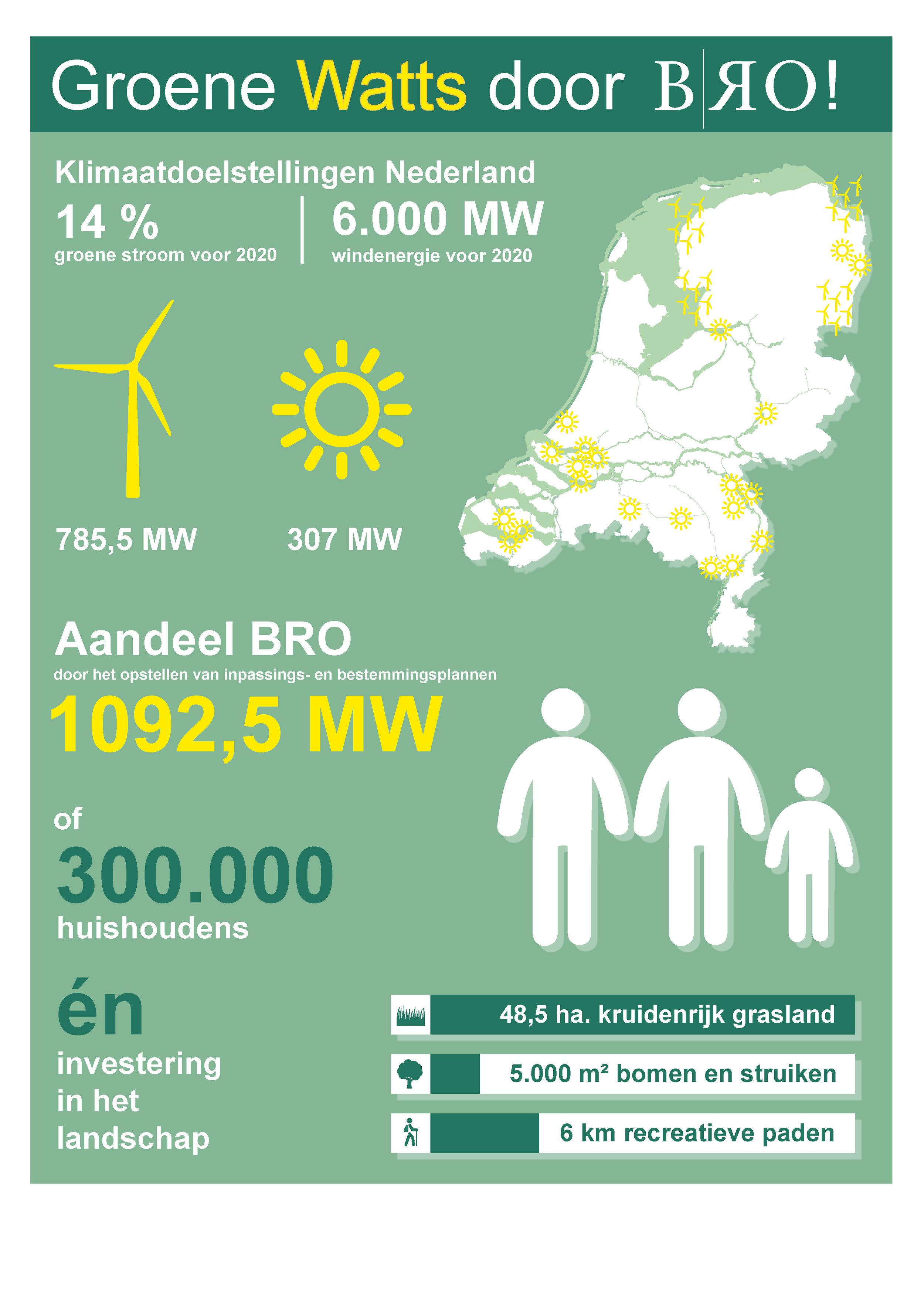 - BRO heeft met haar plannen voor groot- en kleinschalige wind- en zonneparken door heel Nederland, in 2018 voor maar liefst 1.092,5 MW bijgedragen aan de doelstelling van het Energie-akkoord. Dit komt overeen met de duurzame energievraag van maar liefst 300.000 huishoudens! In 2013 is het Energieakkoord gesloten om de productie van groene energie te stimuleren. De afspraken betekenen dat in 2020 14% van de totale energieproductie duurzaam moet zijn.BRO heeft voor de wind- en zonneparken het hele proces begeleid; van ontwerp en landschappelijke inpassing tot en met de ruimtelijke planvorming. In onze plannen gaan wij verder dan alleen het realiseren van groene energiebronnen. Wij grijpen deze kansen aan om meteen te investeren in ruimtelijke kwaliteit. Onze plannen versterken het landschap door onder meer de aanleg van 50 ha. nieuw groen en kilometerslange recreatieve paden. Hiermee investeren wij in de kwaliteit van onze leefomgeving, en creëren wij ruimte om in te leven.