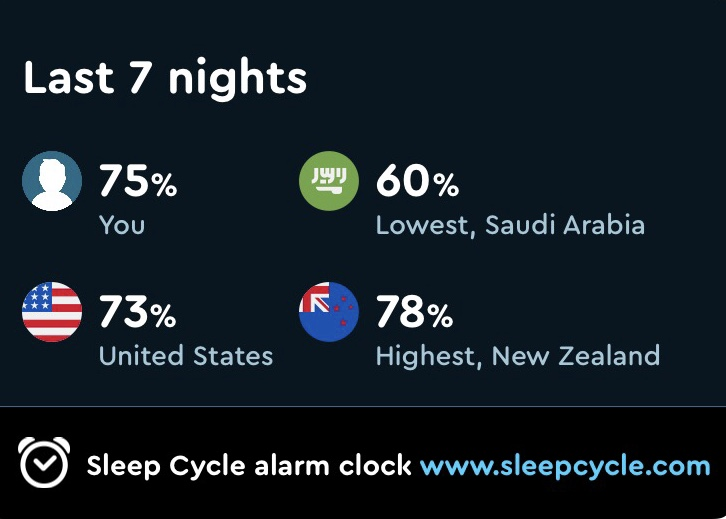 Sleep quality over the last 5 nights