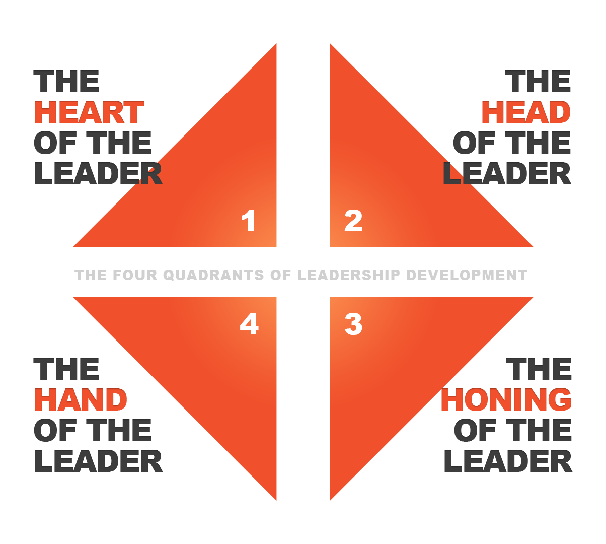 The Four Quadrants of Leadership_Chart.png
