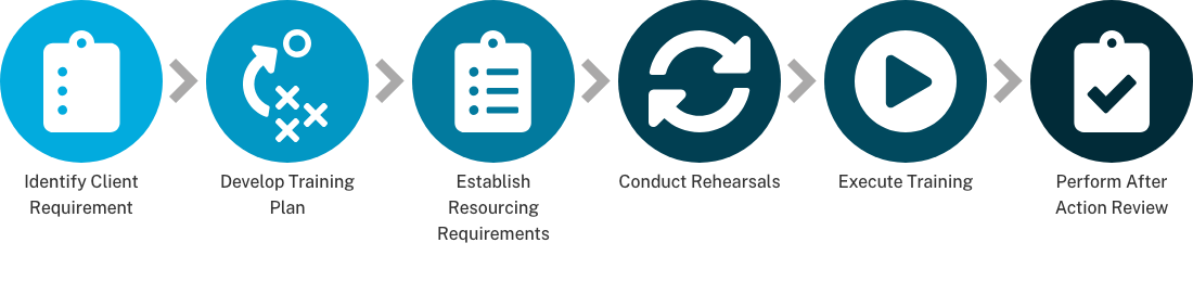 centralized-readiness-process