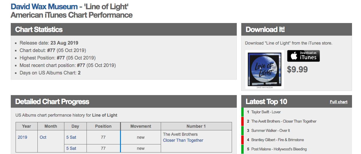 #77 iTunes chart.png