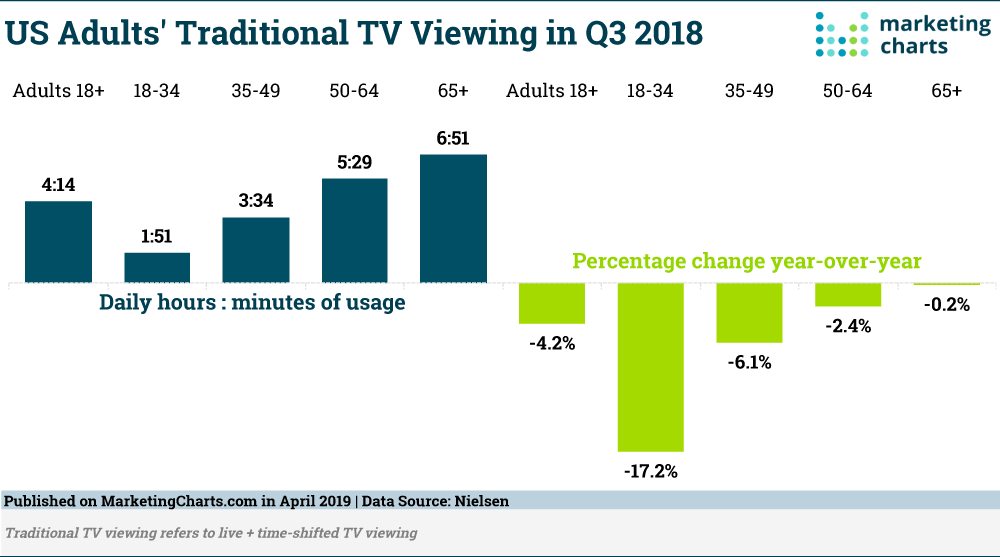 Nielsen-Traditional-TV-Viewing-in-Q3-2018-Apr2019.png