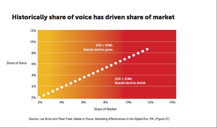Share of voice drives market.jpg