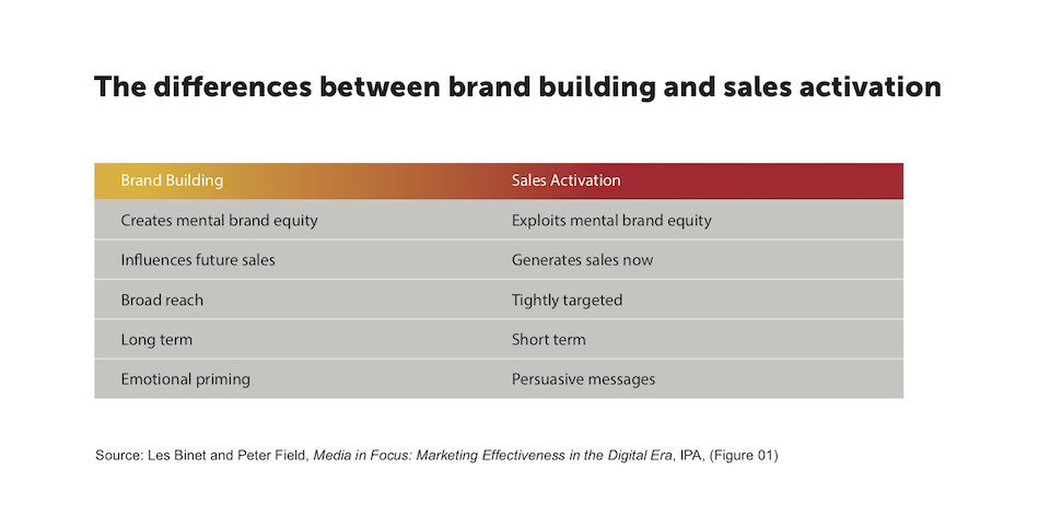 Binet_Fields_Difference_Brand_building_sales_activation