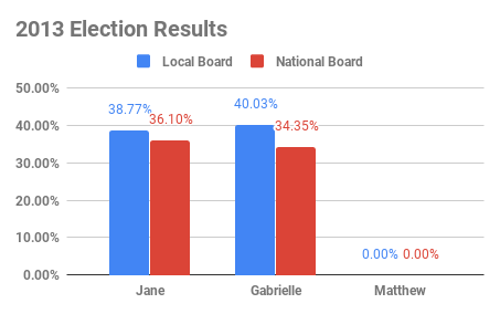 2013 Election Results (5).png