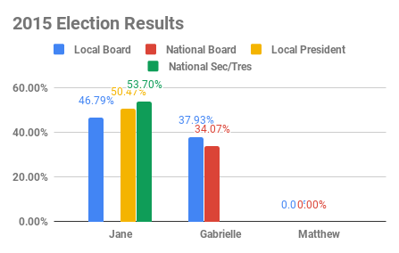 2015 Election Results (3).png
