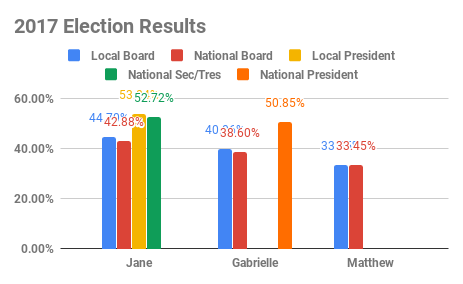 2017 Election Results (3).png
