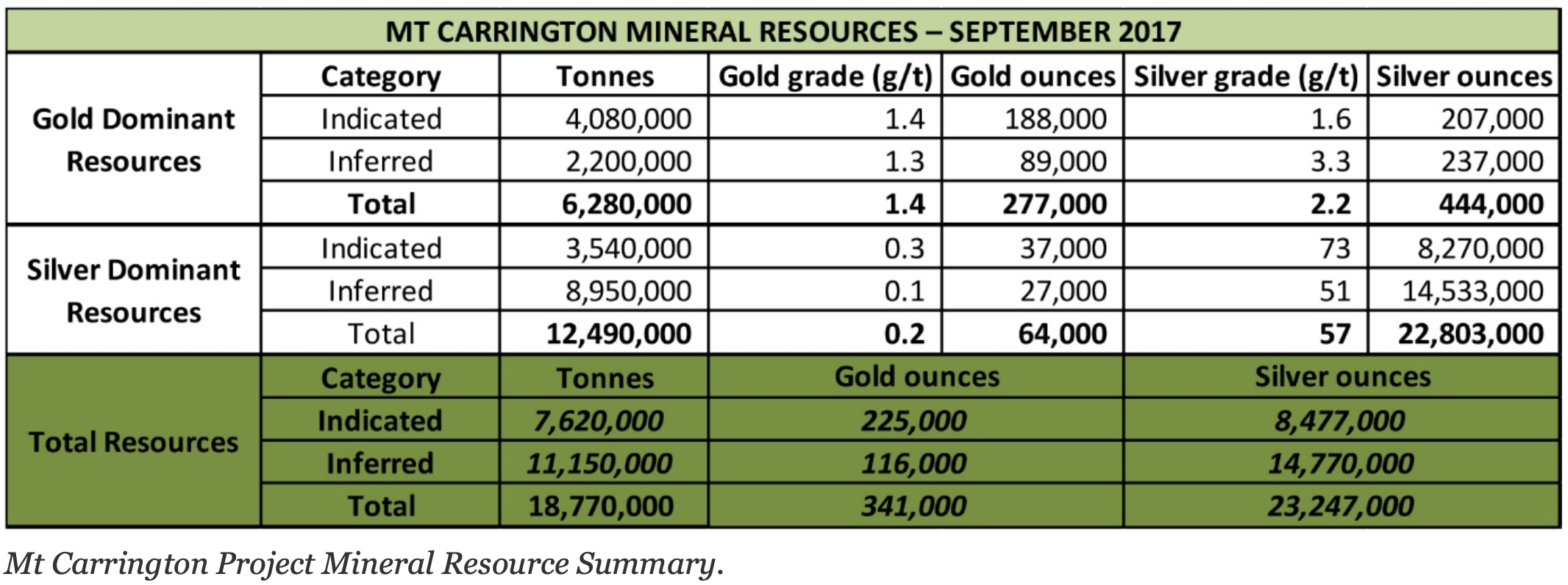Mt Carrington Project Mineral Resource Summary.png