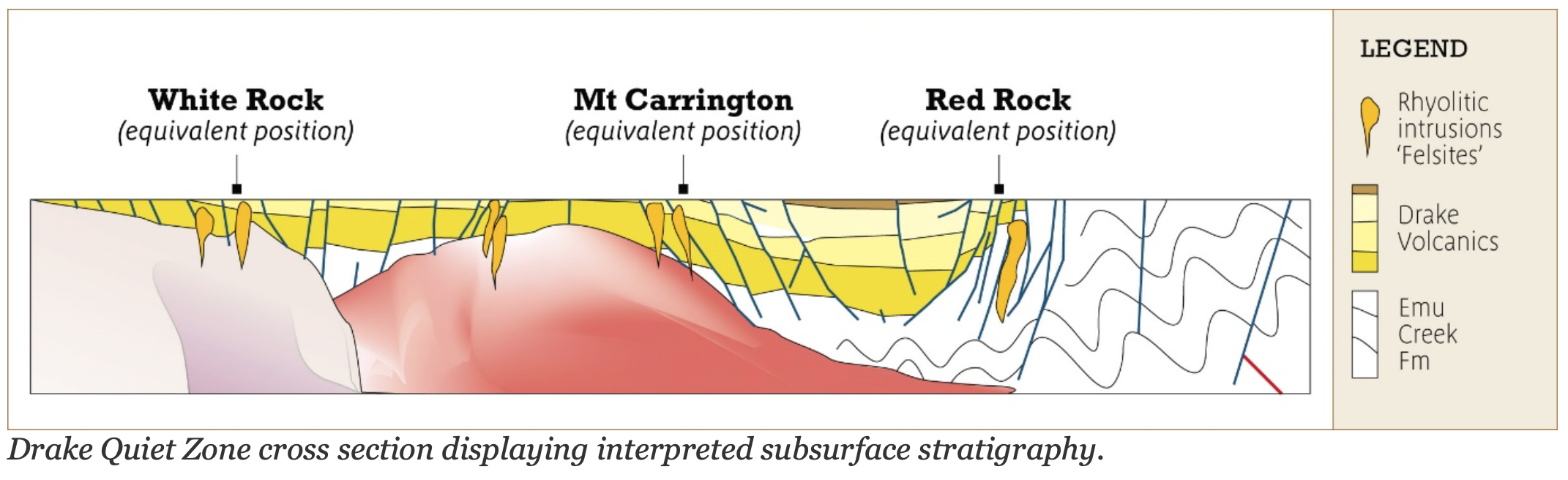Drake Quiet Zone cross section displaying interpreted subsurface stratigraphy..png