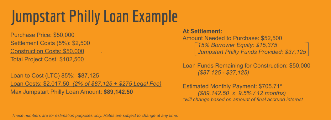 JPhilly Loan Example for Webpage.png