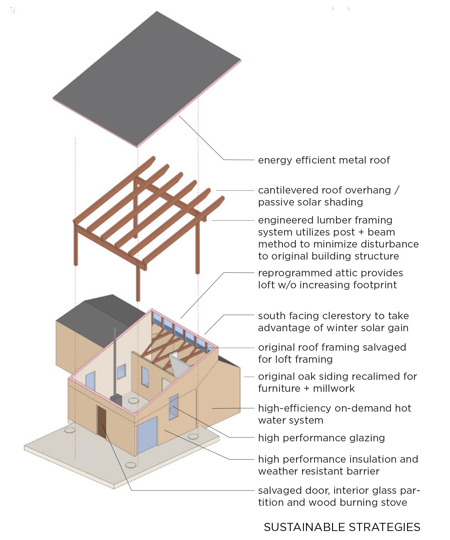 highland house_001_Sustainability.jpg
