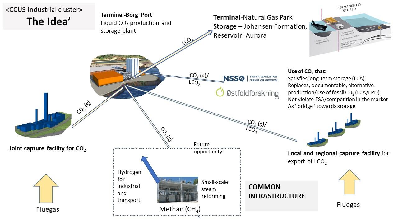 CCUS-industrial clusters -