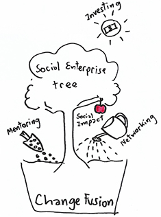 "- ""Incubating a social enterprises is like growing a tree."""