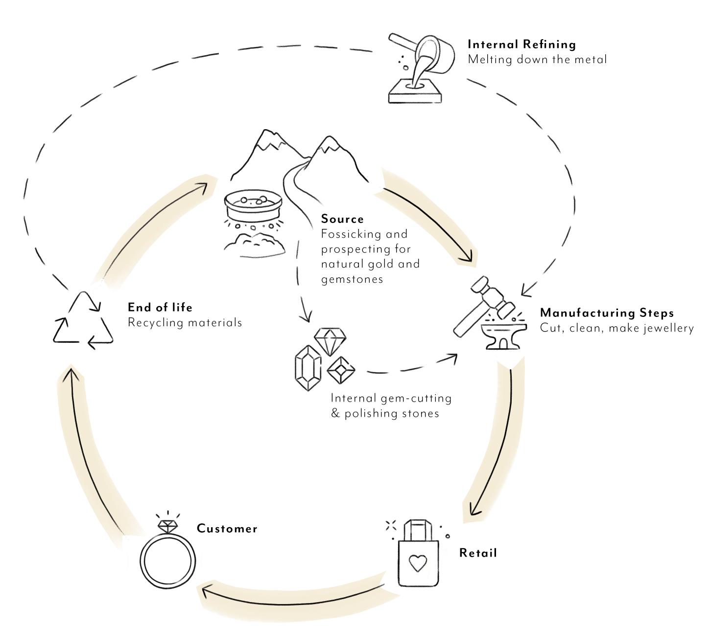 process_infographic.jpg