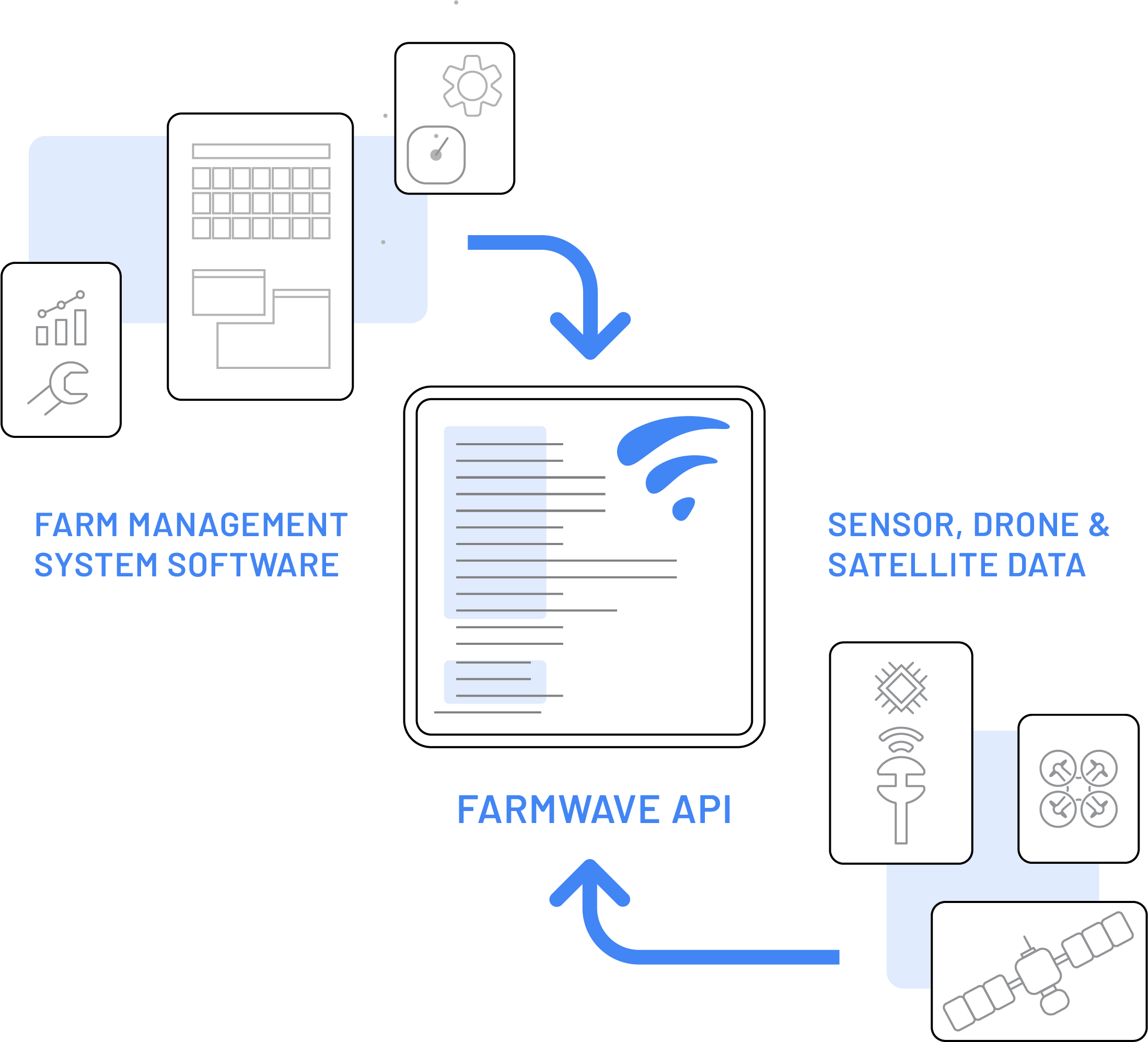 This illustration shows farm management system software and sensor, drone and satellite data being sent to Farmwave.