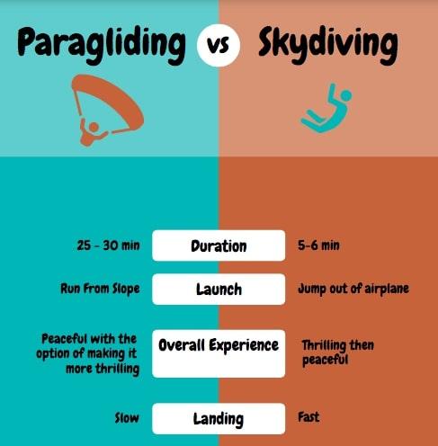 skydiving vs paragliding infographic.jpg