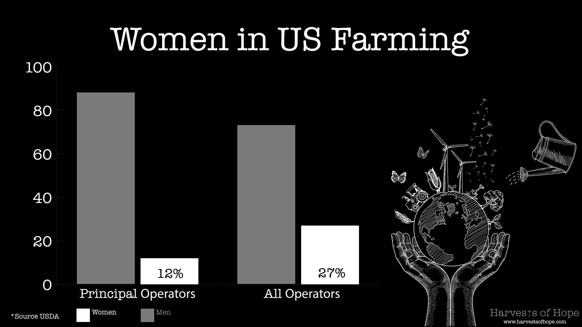 Women in US farming statistics