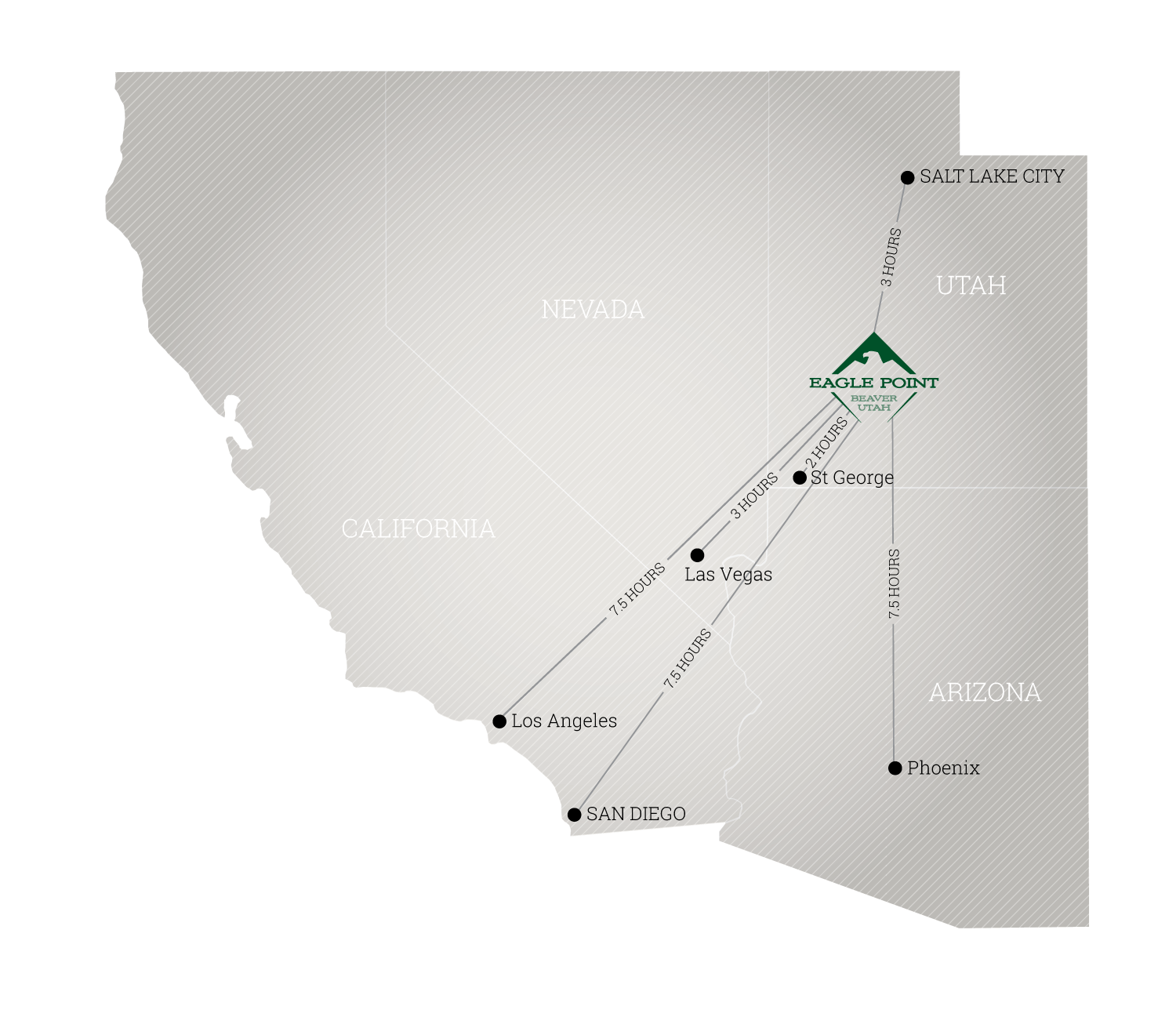 Salt Lake City to Eagle Point: 3 Hours | Los Angeles to Eagle Point: 7.5 Hours | San Diego to Eagle Point: 7.5 Hours | Las Vegas to Eagle Point: 3 Hours | Phoenix to Eagle Point: 7.5 Hours