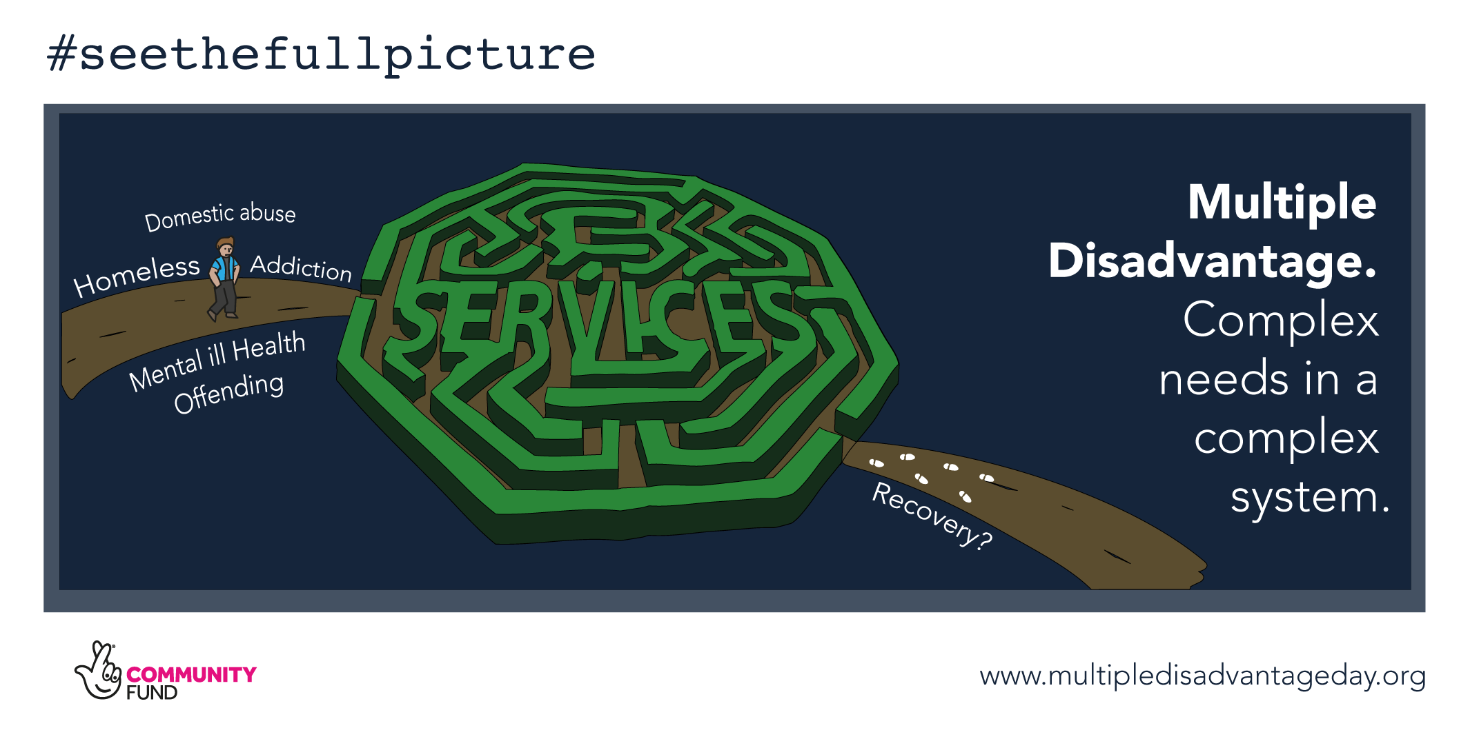 Multiple Disadvantage Day - #seethefullpicture - Campaign Graphics - complex needs in a complex system - Maze
