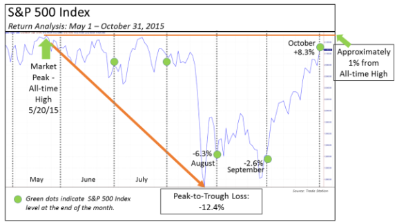 S&P 500 Index Montly Returns - PNG 2